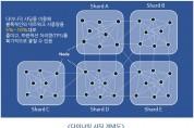 로커스체인, 블록체인 플랫폼 최초 다이나믹 샤딩 구현