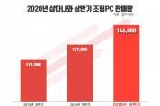 """샵다나와, 상반기 조립PC 판매량 14만 6000대… """"전년 대비 29%↑"""""""